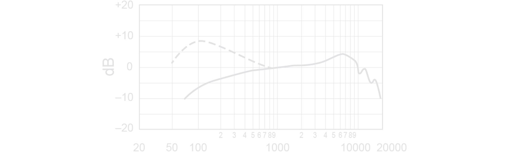 Shure QLX-D Digitaal Draadloos Systeem Frequency Response Curve Image