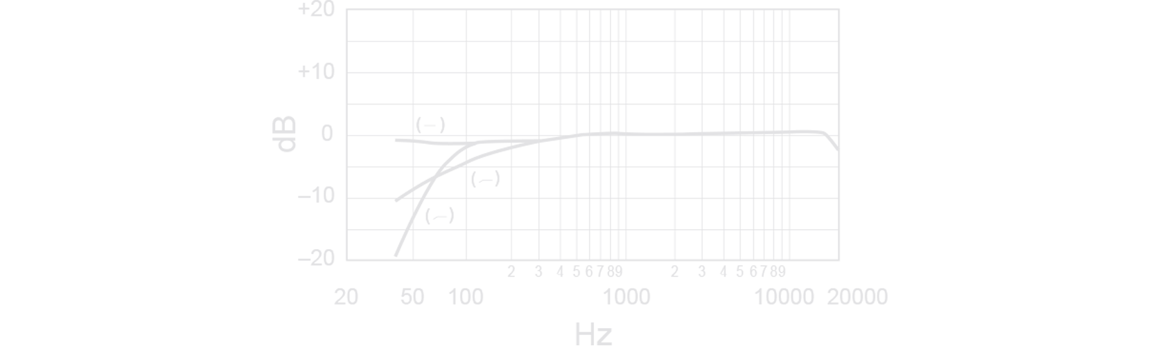 Shure SM81 condensator-instrument microfoon Frequency Response Curve Image