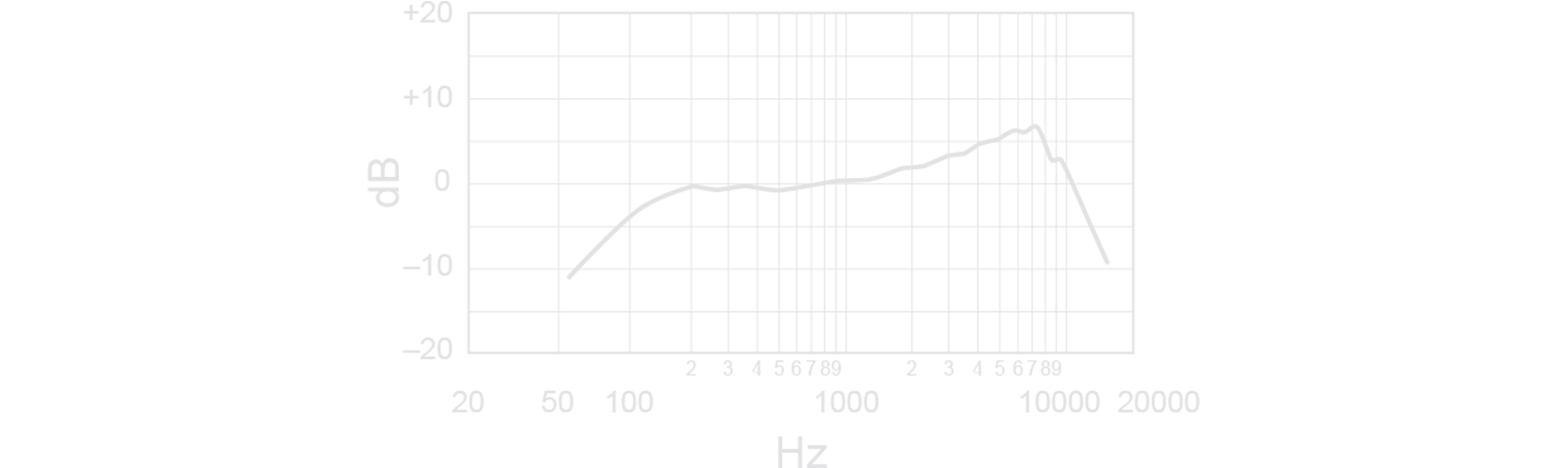 Shure SM48 Cardioid Dynamic Vocal Microphone Frequency Response Curve Image