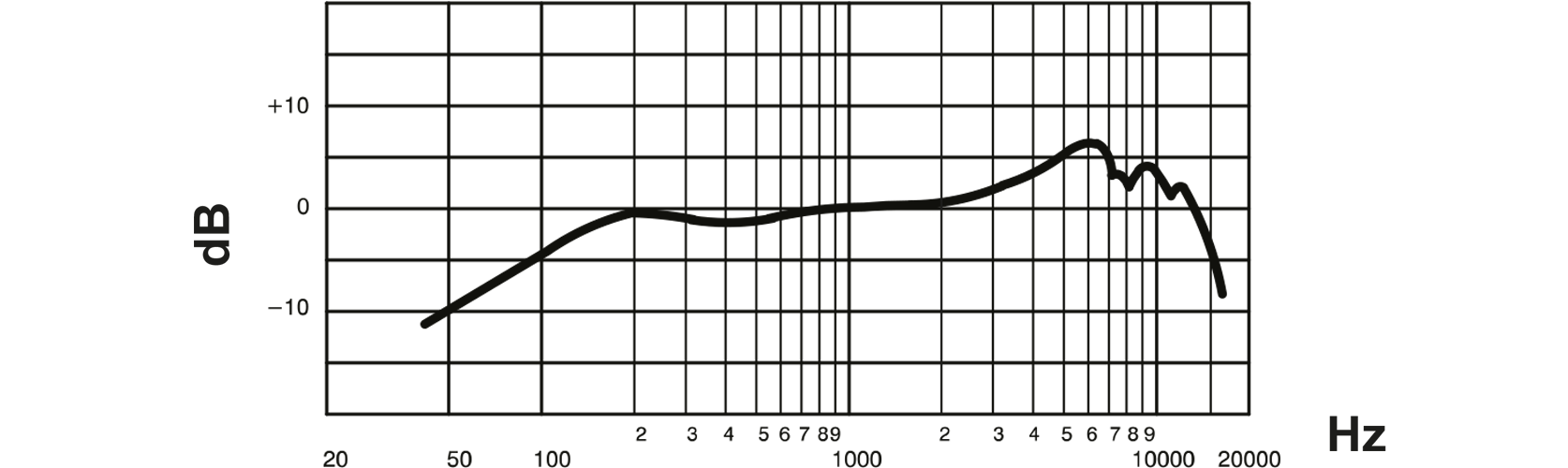 Shure Dynamic Instrument Microphone                    Frequency Response Curve Image