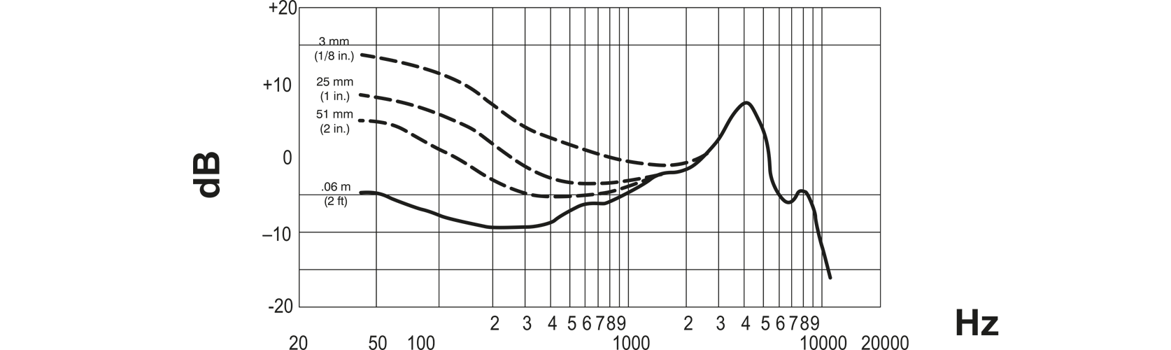 Shure Beta 52A Kick Drum Microphone Frequency Response Curve Image