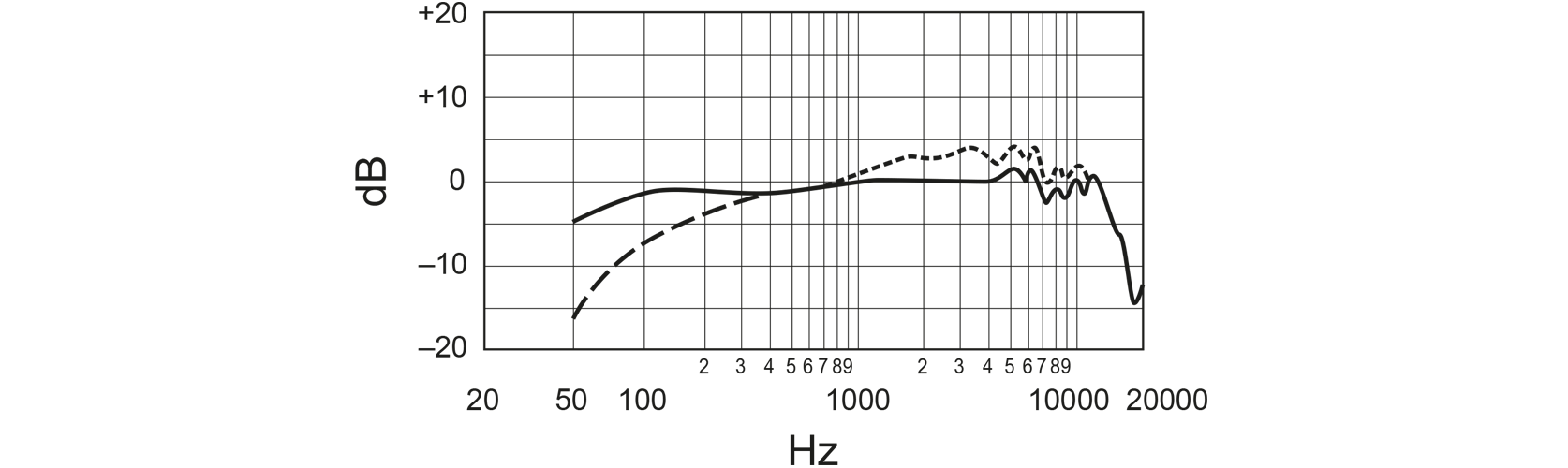Shure SM7B studio microfoon Frequency Response Curve Image