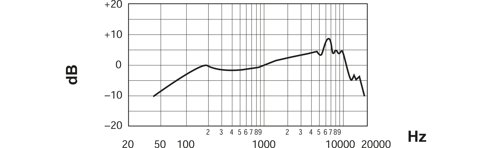 Shure 55SH II Legendary 'Elvis Microphone' Frequency Response Curve Image