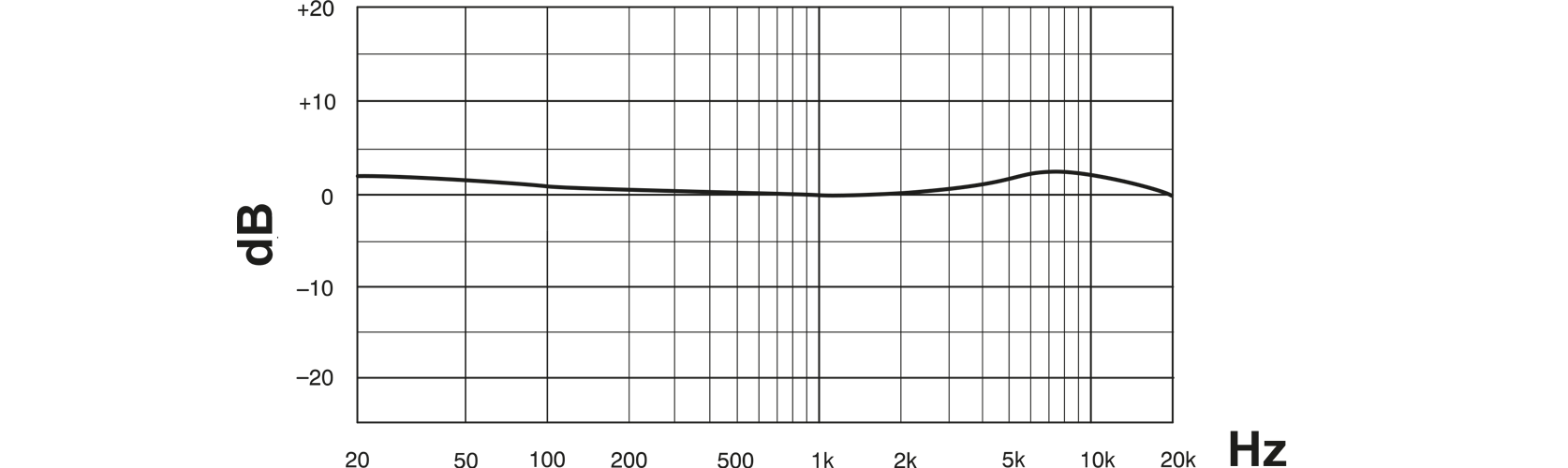 Shure KSM32 Cardioid Condenser Microphone (Charcoal or Champagne) Frequency Response Curve Image