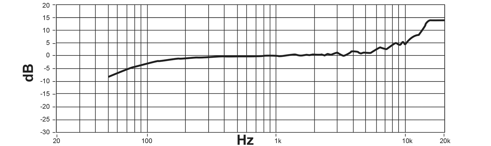Shure Digital Condenser Microphone                    Frequency Response Curve Image