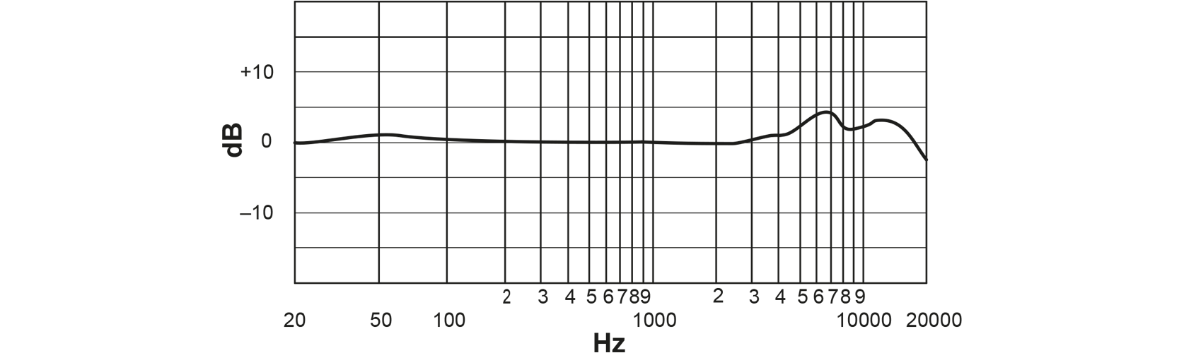 Shure Professional Large Diaphragm Condenser Microphone                  Frequency Response Curve Image