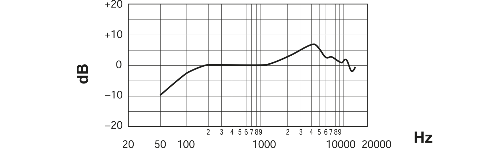 Shure SV100 Vocal Microphone Frequency Response Curve Image