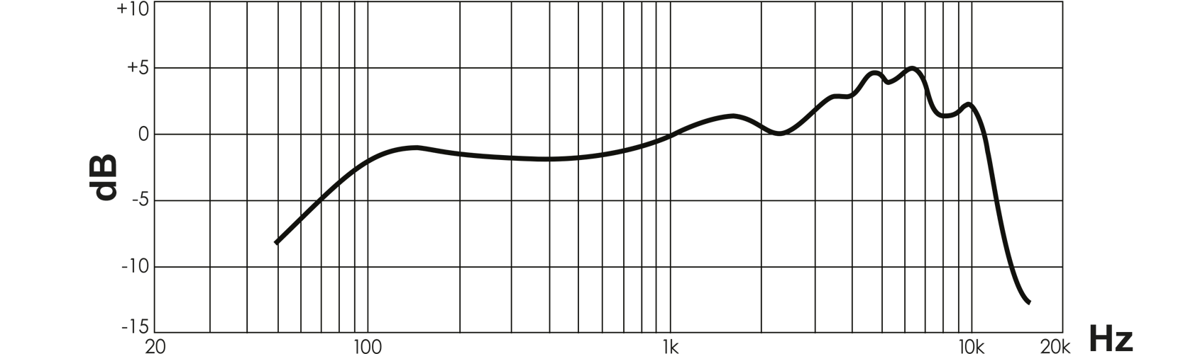 Shure 5575LE Unidyne® Limited Edition 75ste verjaardag zangmicrofoon Frequency Response Curve Image